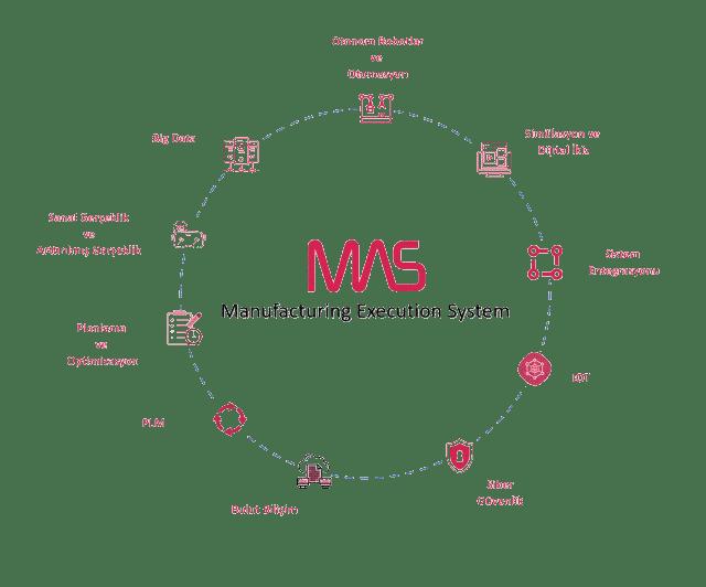 MAS Ekosistem / MES ve MOM çözümleri